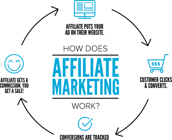 how affiliate works