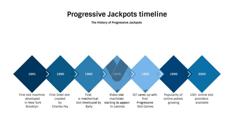 A timeline history of jackpot slot machines development - infographics.