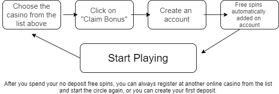 Diagram shows how to receive free spins no deposit.