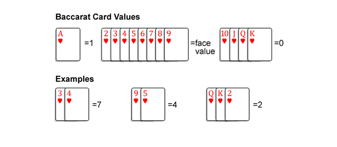 Baccarat card values.