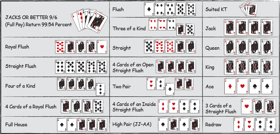 hand ranking in video poker