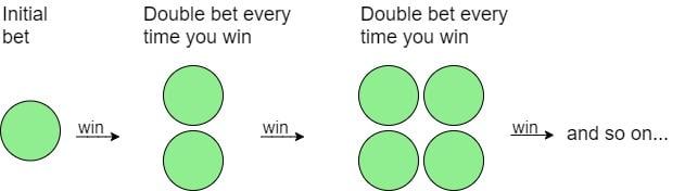 Paroli betting volley live vitibetting