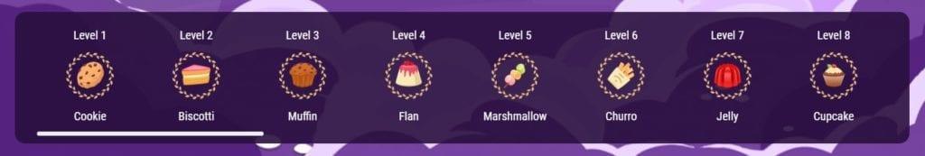 VIP tiers at casino rewards.
