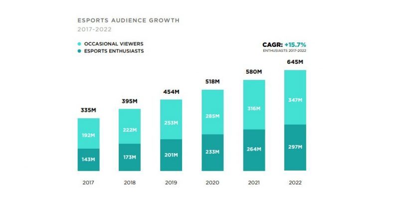 diagram of esports audience growth  in the last 5 years.
