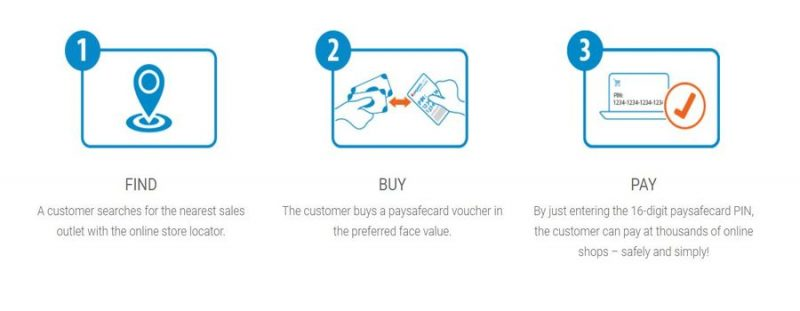 How to use paysafecard in three steps explanation