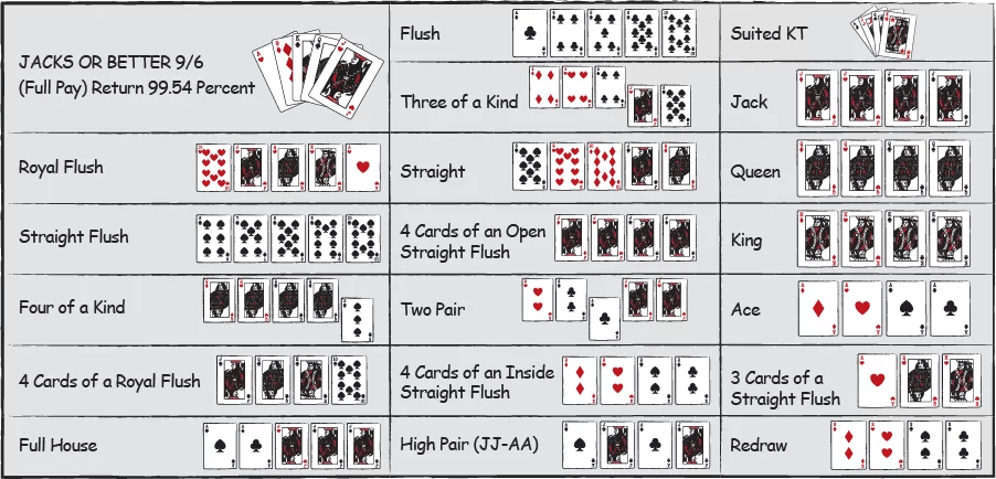 hand ranking and value videopoker