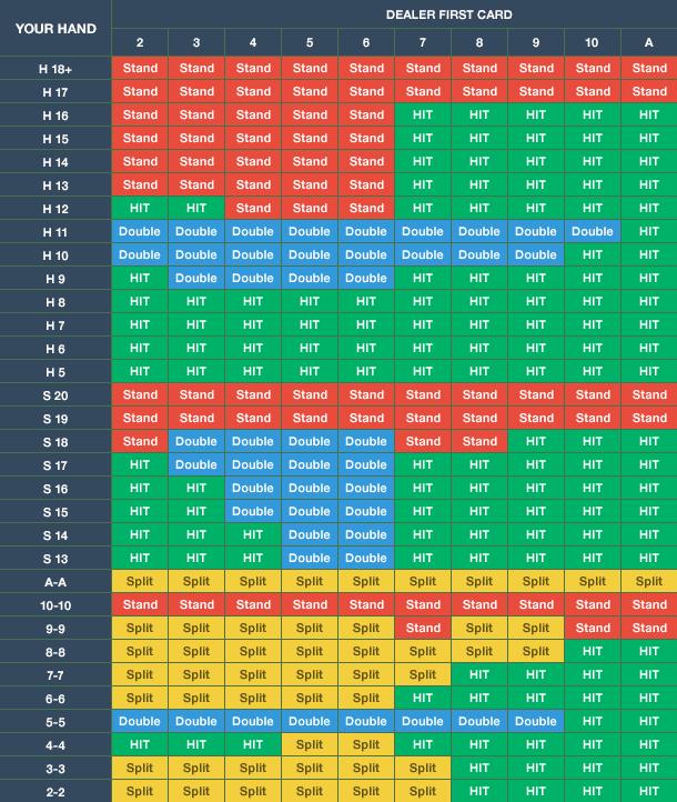 Blackjack strategy chart.