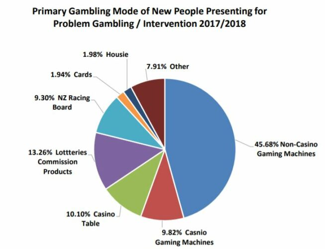gambling stats for 2017/2018