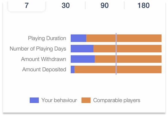 playing behaviour graph screenshot at Play Ojo casino.