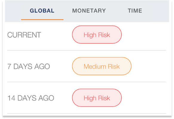 Risk score tracking stats at Safe mate tool.